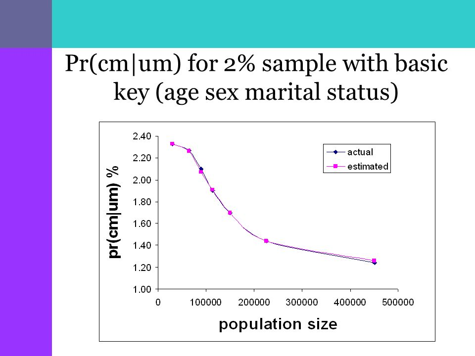 Pr(cm|um) for 2% sample with basic key (age sex marital status)