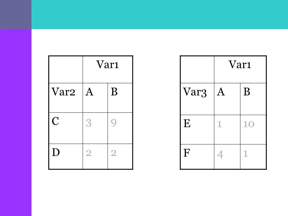 Var1 Var2AB C39 D22 Var1 Var3AB E110 F41