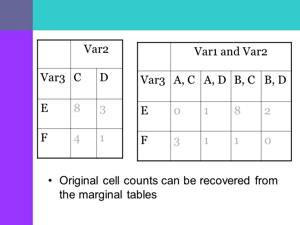 Var2 Var3CD E83 F41 Var1 and Var2 Var3A, CA, DB, CB, D E0182 F3110 Original cell counts can be recovered from the marginal tables