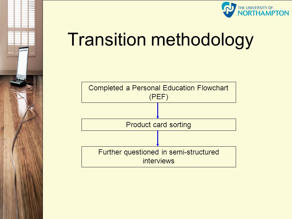 Transition methodology Completed a Personal Education Flowchart (PEF) Product card sorting Further questioned in semi-structured interviews