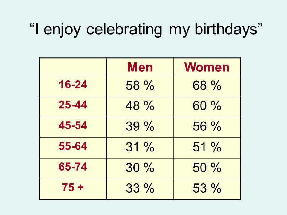 I enjoy celebrating my birthdays MenWomen 16-24 58 %68 % 25-44 48 %60 % 45-54 39 %56 % 55-64 31 %51 % 65-74 30 %50 % 75 + 33 %53 %
