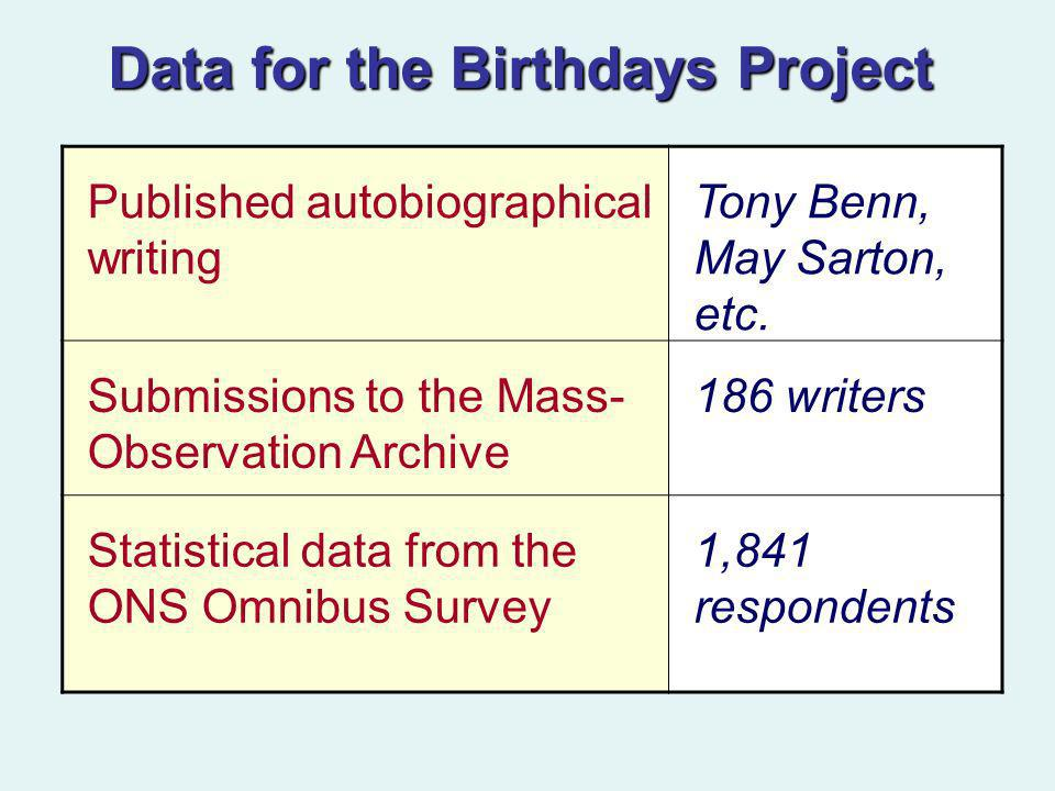 Data for the Birthdays Project Published autobiographical writing Tony Benn, May Sarton, etc. Submissions to the Mass- Observation Archive 186 writers