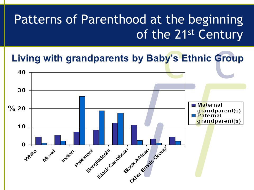 Patterns of Parenthood at the beginning of the 21 st Century Living with grandparents by Babys Ethnic Group