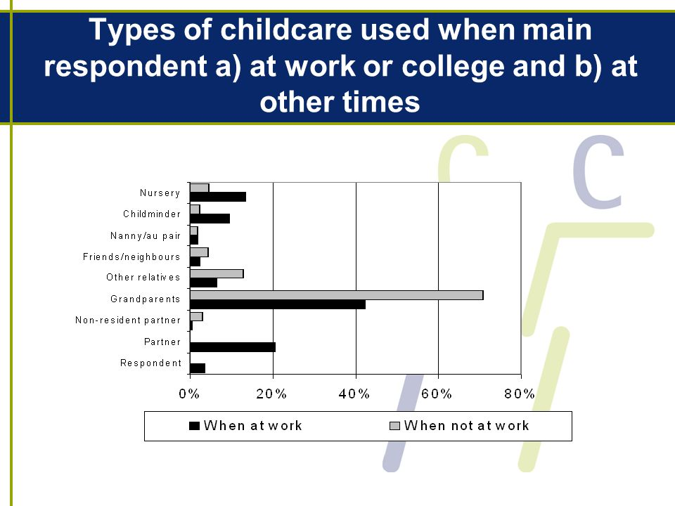 Types of childcare used when main respondent a) at work or college and b) at other times