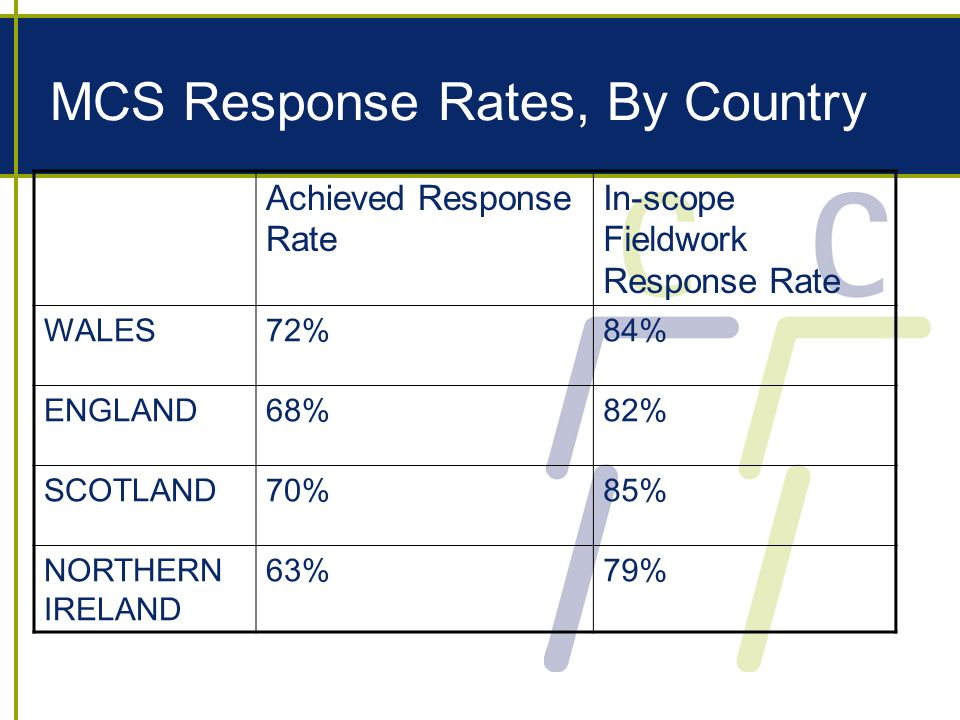 MCS Response Rates, By Country Achieved Response Rate In-scope Fieldwork Response Rate WALES72%84% ENGLAND68%82% SCOTLAND70%85% NORTHERN IRELAND 63%79