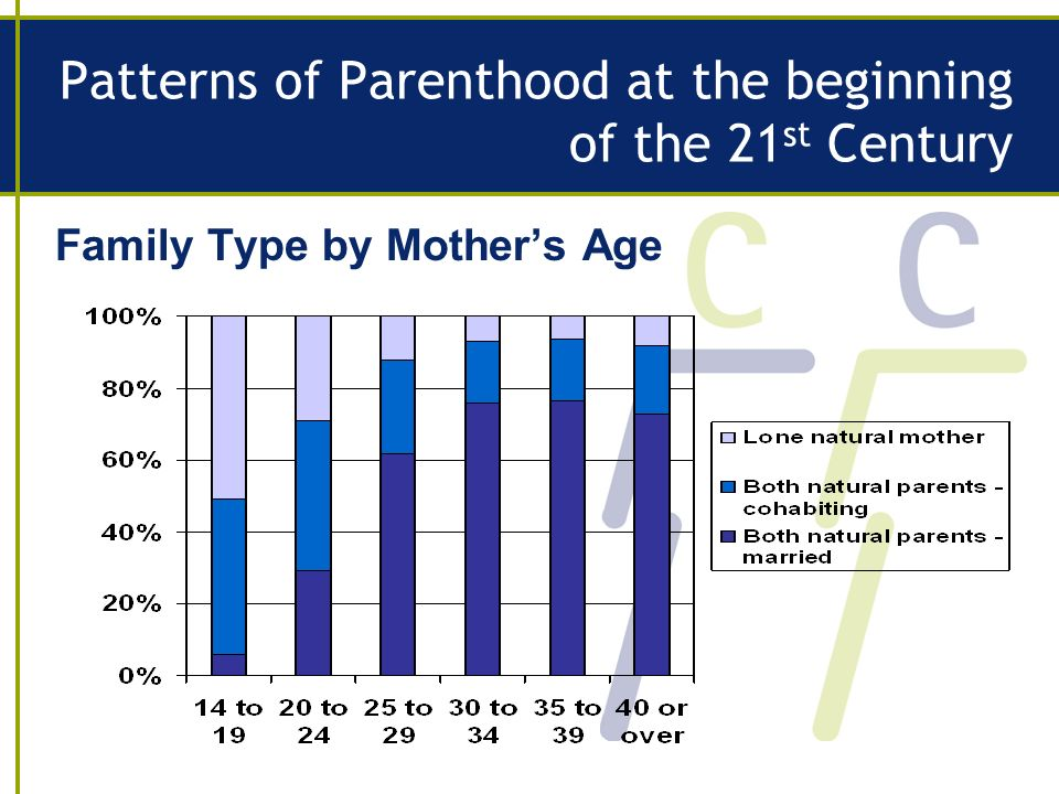 Patterns of Parenthood at the beginning of the 21 st Century Family Type by Mothers Age