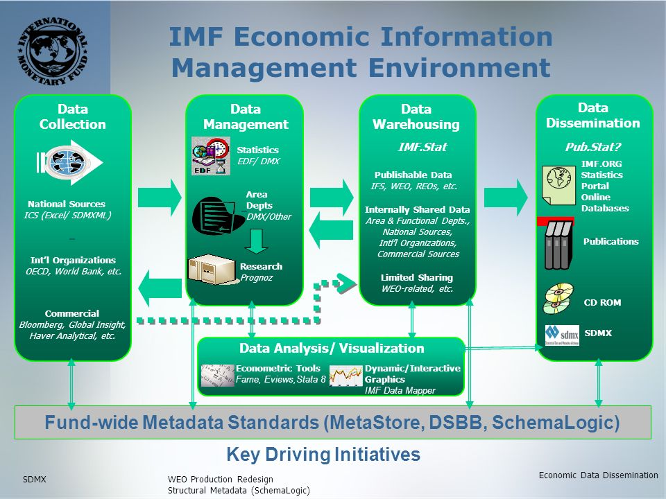 IMF Economic Information Management Environment IMF.ORG Statistics Portal Online Databases Publications Pub.Stat.