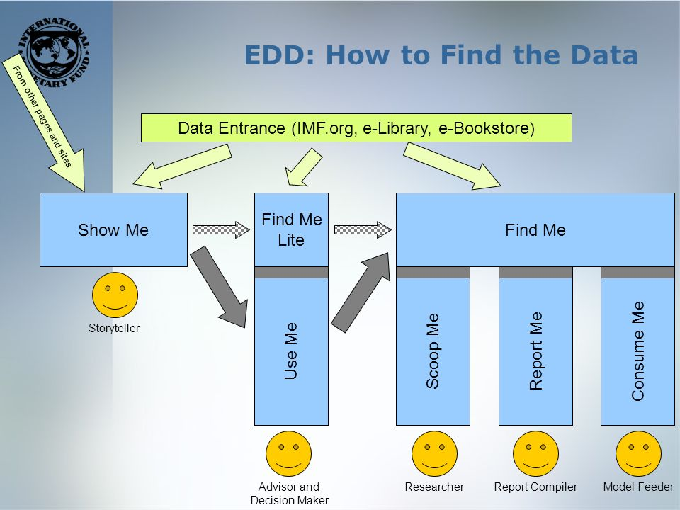 EDD: How to Find the Data Show MeFind Me Scoop MeReport MeConsume Me Storyteller Advisor and Decision Maker ResearcherReport CompilerModel Feeder Use Me Find Me Lite Data Entrance (IMF.org, e-Library, e-Bookstore) From other pages and sites