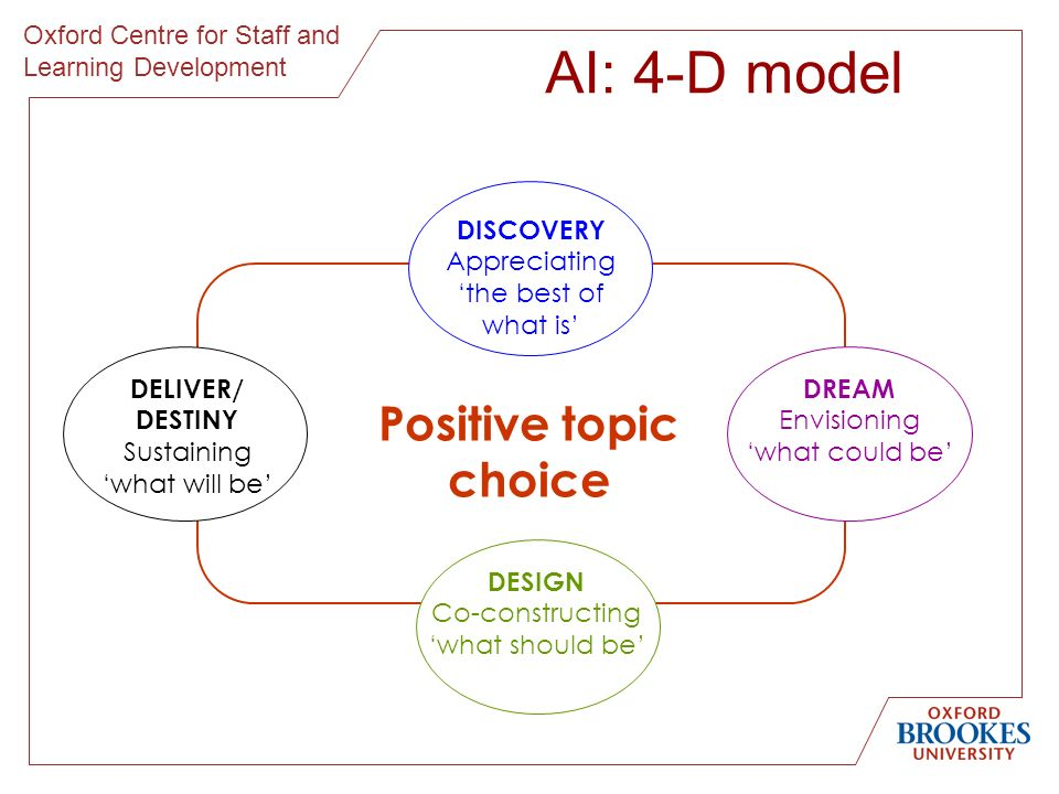 Oxford Centre for Staff and Learning Development DISCOVERY Appreciating the best of what is DREAM Envisioning what could be DESIGN Co-constructing what should be DELIVER/ DESTINY Sustaining what will be AI: 4-D model Positive topic choice