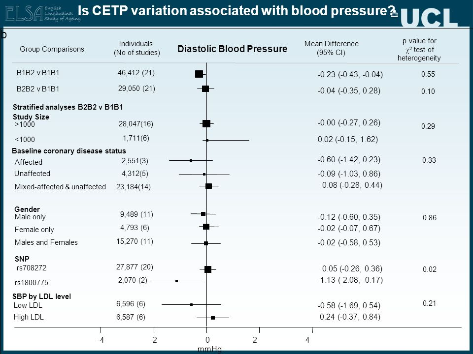 Is CETP variation associated with blood pressure? -0.23 (-0.43, -0.04) -0.04 (-0.35, 0.28) -0.00 (-0.27, 0.26) 0.02 (-0.15, 1.62) -0.60 (-1.42, 0.23)