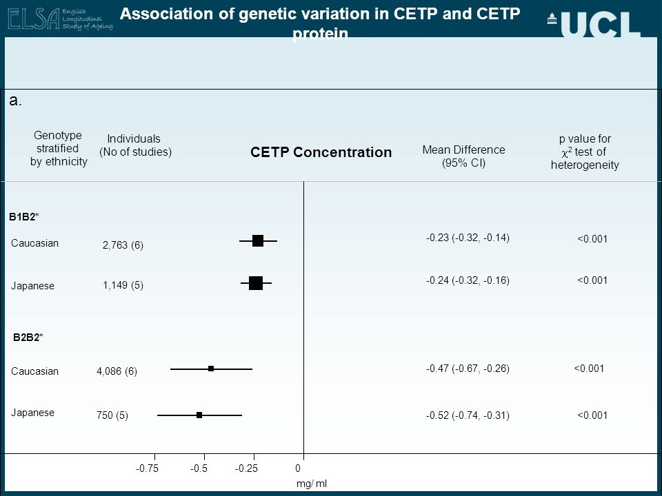 Association of genetic variation in CETP and CETP protein Genotype stratified by ethnicity Caucasian Japanese Caucasian Japanese Mean Difference (95%