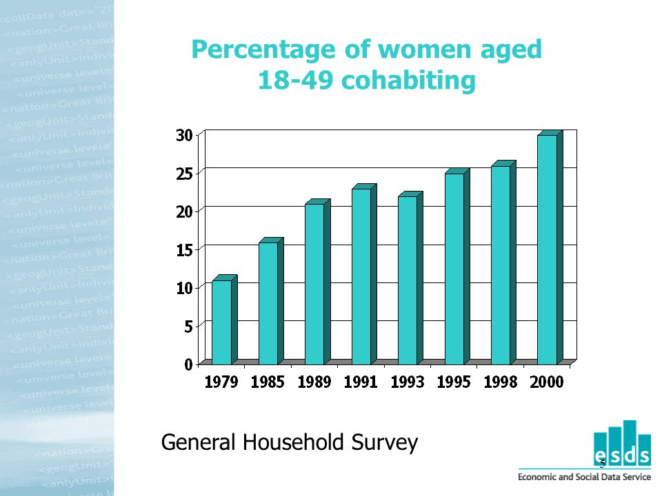 5 Percentage of women aged 18-49 cohabiting General Household Survey