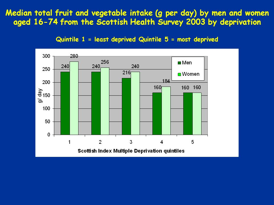 Median total fruit and vegetable intake (g per day) by men and women aged 16-74 from the Scottish Health Survey 2003 by deprivation Quintile 1 = least deprived Quintile 5 = most deprived