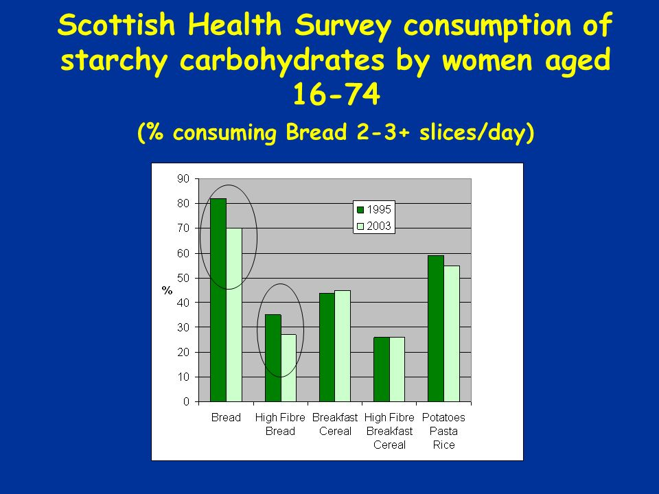 Scottish Health Survey consumption of starchy carbohydrates by women aged 16-74 (% consuming Bread 2-3+ slices/day)