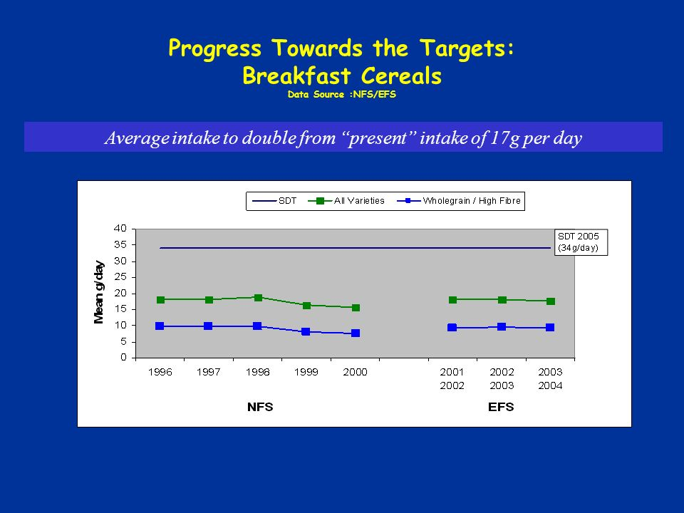 Progress Towards the Targets: Breakfast Cereals Data Source :NFS/EFS Average intake to double from present intake of 17g per day