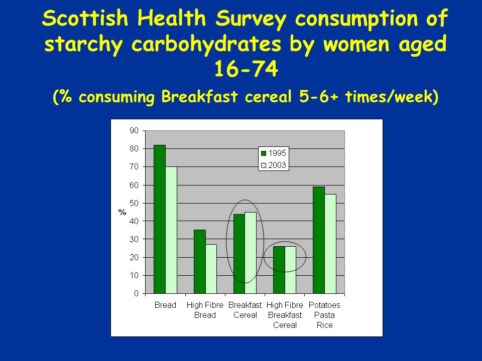 Scottish Health Survey consumption of starchy carbohydrates by women aged 16-74 (% consuming Breakfast cereal 5-6+ times/week)