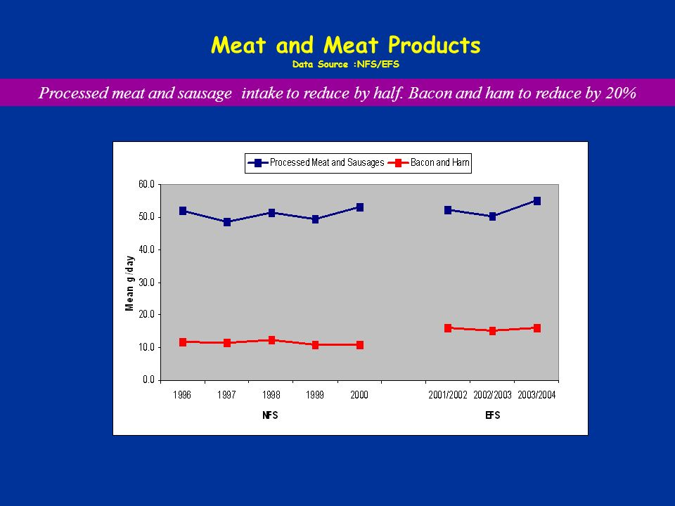 Meat and Meat Products Data Source :NFS/EFS Processed meat and sausage intake to reduce by half.