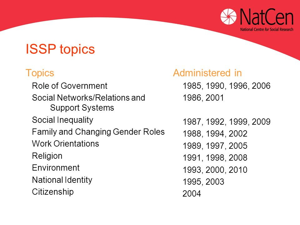 ISSP topics Topics Role of Government Social Networks/Relations and Support Systems Social Inequality Family and Changing Gender Roles Work Orientations Religion Environment National Identity Citizenship Administered in 1985, 1990, 1996, 2006 1986, 2001 1987, 1992, 1999, 2009 1988, 1994, 2002 1989, 1997, 2005 1991, 1998, 2008 1993, 2000, 2010 1995, 2003 2004