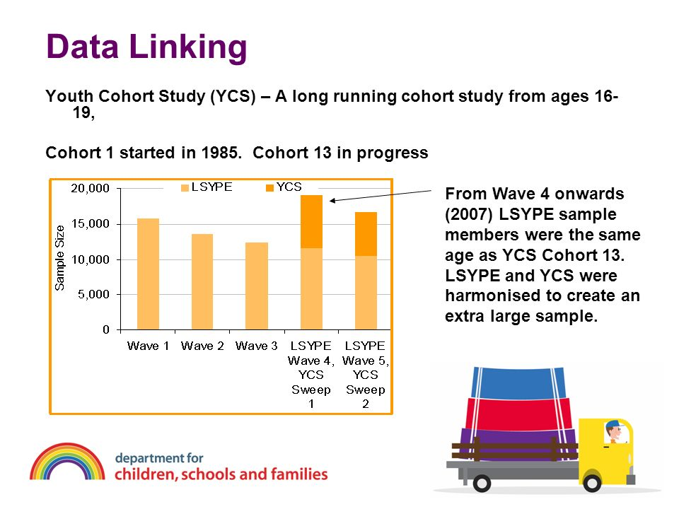 Data Linking Youth Cohort Study (YCS) – A long running cohort study from ages 16- 19, Cohort 1 started in 1985. Cohort 13 in progress From Wave 4 onwa