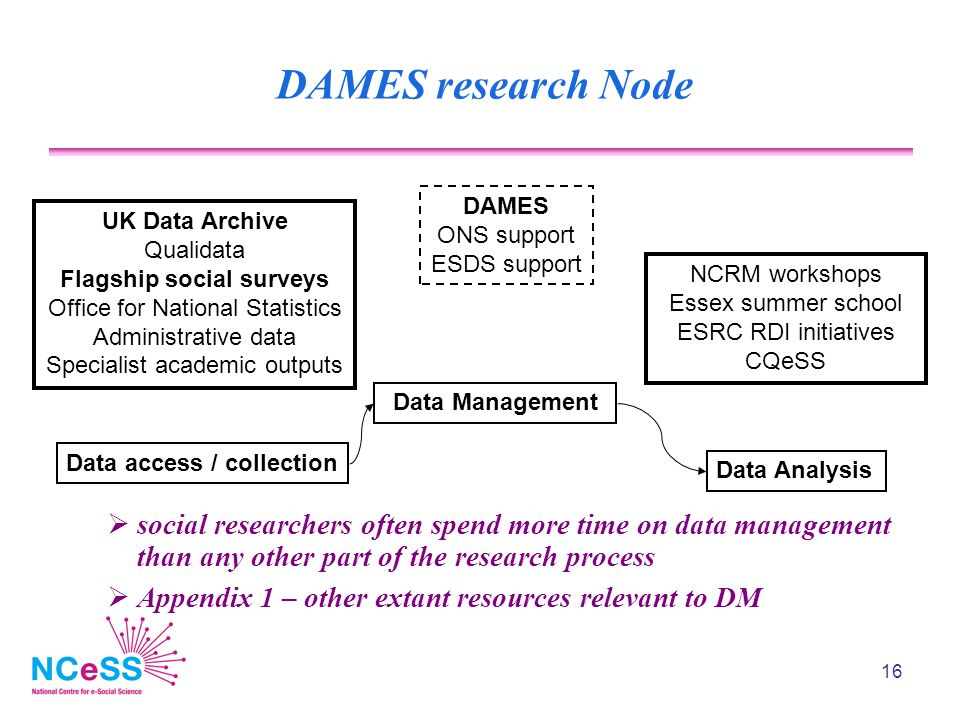 16 DAMES research Node social researchers often spend more time on data management than any other part of the research process Appendix 1 – other extant resources relevant to DM Data access / collection Data Management Data Analysis UK Data Archive Qualidata Flagship social surveys Office for National Statistics Administrative data Specialist academic outputs DAMES ONS support ESDS support NCRM workshops Essex summer school ESRC RDI initiatives CQeSS