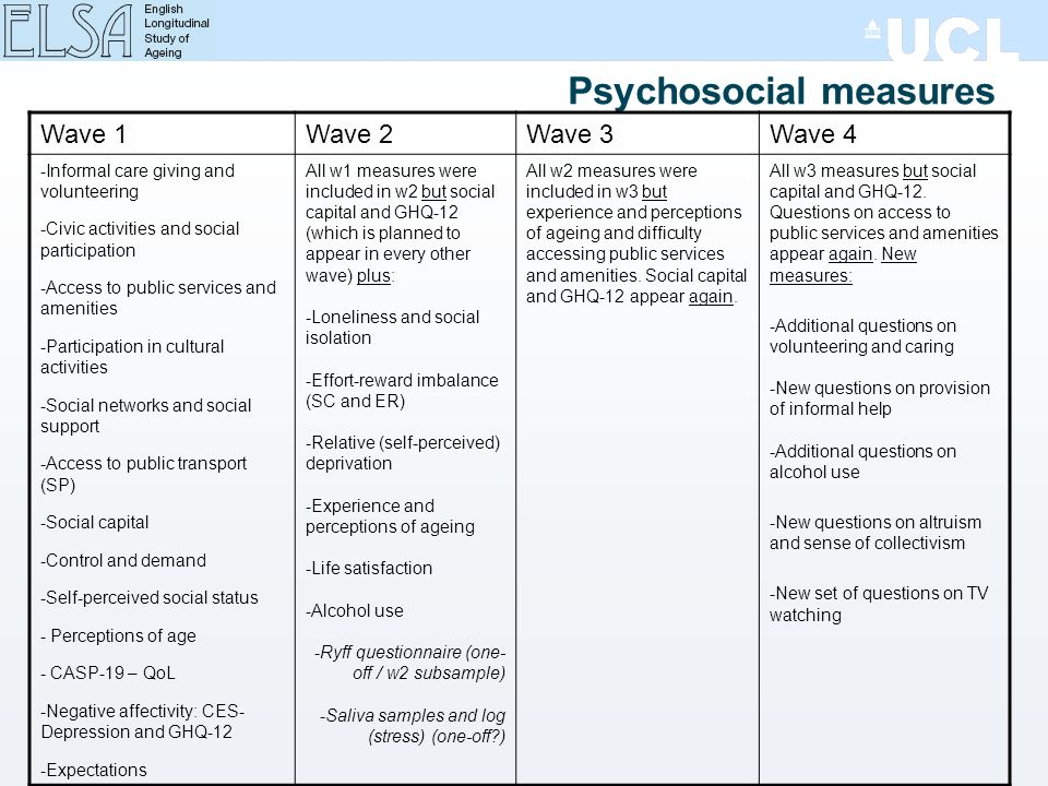 Psychosocial measures Wave 1Wave 2Wave 3Wave 4 -Informal care giving and volunteering -Civic activities and social participation -Access to public services and amenities -Participation in cultural activities -Social networks and social support -Access to public transport (SP) -Social capital -Control and demand -Self-perceived social status - Perceptions of age - CASP-19 – QoL -Negative affectivity: CES- Depression and GHQ-12 -Expectations All w1 measures were included in w2 but social capital and GHQ-12 (which is planned to appear in every other wave) plus: -Loneliness and social isolation -Effort-reward imbalance (SC and ER) -Relative (self-perceived) deprivation -Experience and perceptions of ageing -Life satisfaction -Alcohol use -Ryff questionnaire (one- off / w2 subsample) -Saliva samples and log (stress) (one-off ) All w2 measures were included in w3 but experience and perceptions of ageing and difficulty accessing public services and amenities.