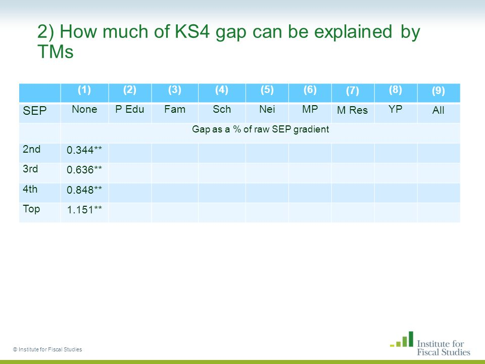 2) How much of KS4 gap can be explained by TMs (1)(2)(3)(4)(5)(6)(7)(8)(9) SEP NoneP EduFamSchNeiMPM ResYPAll Gap as a % of raw SEP gradient 2nd0.344** 3rd0.636** 4th0.848** Top1.151** © Institute for Fiscal Studies