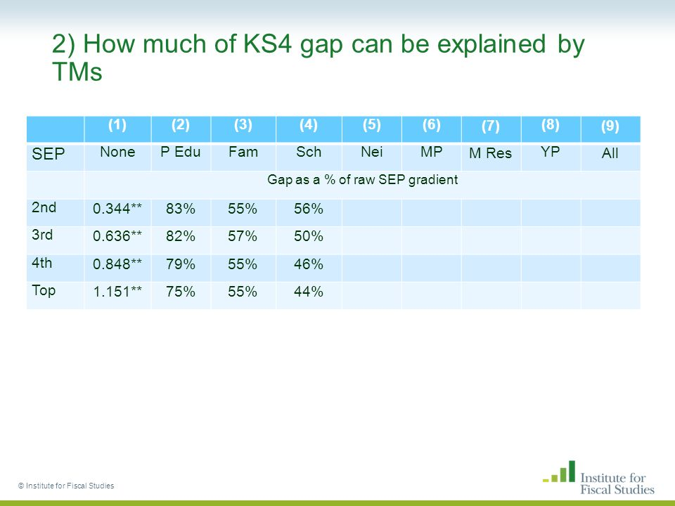 2) How much of KS4 gap can be explained by TMs (1)(2)(3)(4)(5)(6)(7)(8)(9) SEP NoneP EduFamSchNeiMPM ResYPAll Gap as a % of raw SEP gradient 2nd0.344**83%55%56% 3rd0.636**82%57%50% 4th0.848**79%55%46% Top1.151**75%55%44% © Institute for Fiscal Studies