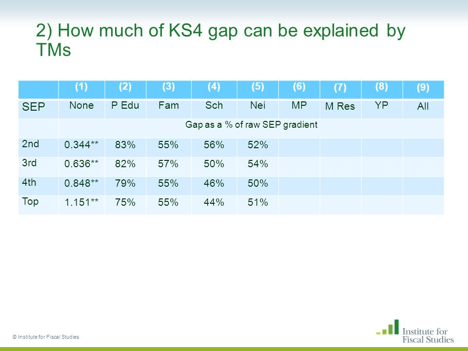 2) How much of KS4 gap can be explained by TMs (1)(2)(3)(4)(5)(6)(7)(8)(9) SEP NoneP EduFamSchNeiMPM ResYPAll Gap as a % of raw SEP gradient 2nd0.344**83%55%56%52% 3rd0.636**82%57%50%54% 4th0.848**79%55%46%50% Top1.151**75%55%44%51% © Institute for Fiscal Studies
