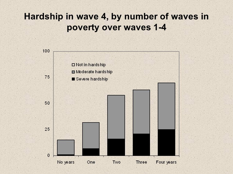 Hardship in wave 4, by number of waves in poverty over waves 1-4