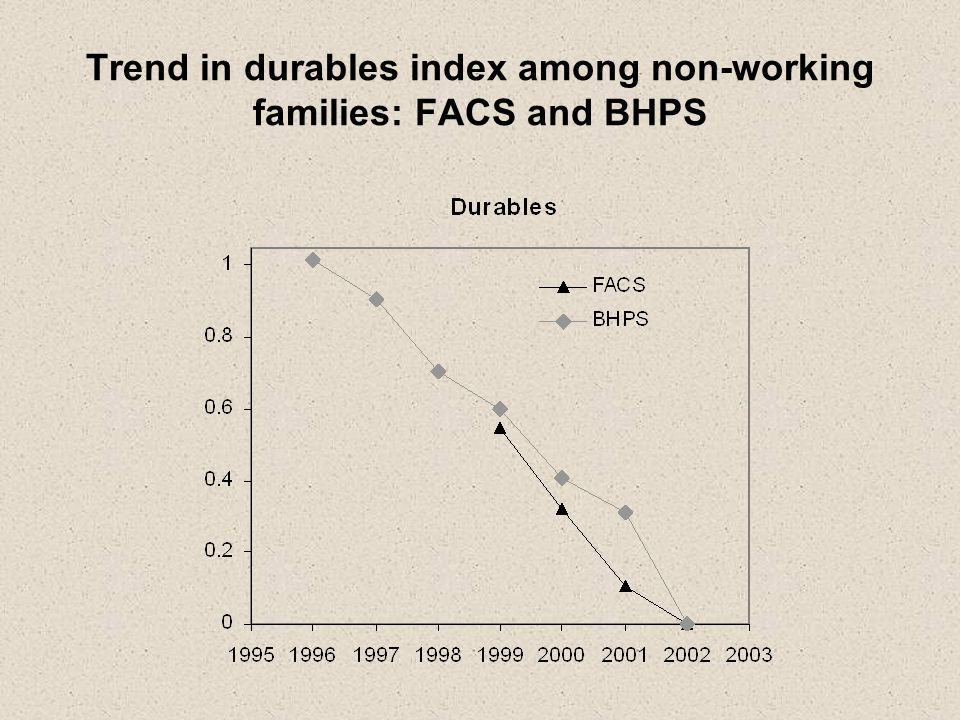 Trend in durables index among non-working families: FACS and BHPS