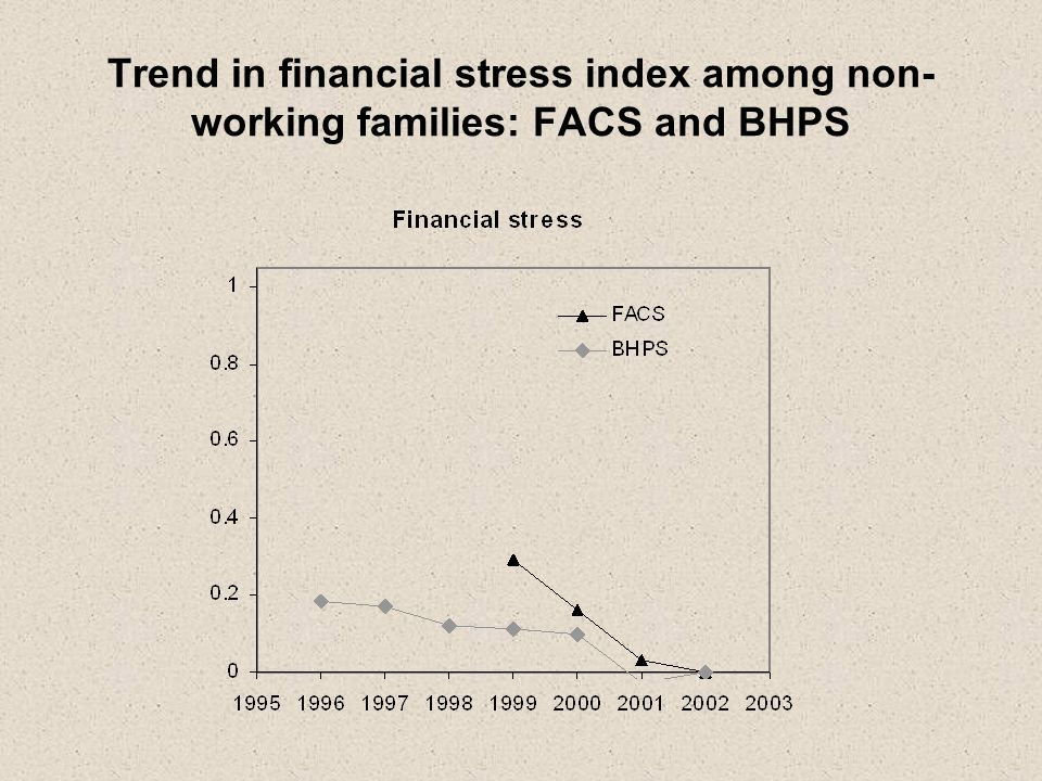Trend in financial stress index among non- working families: FACS and BHPS