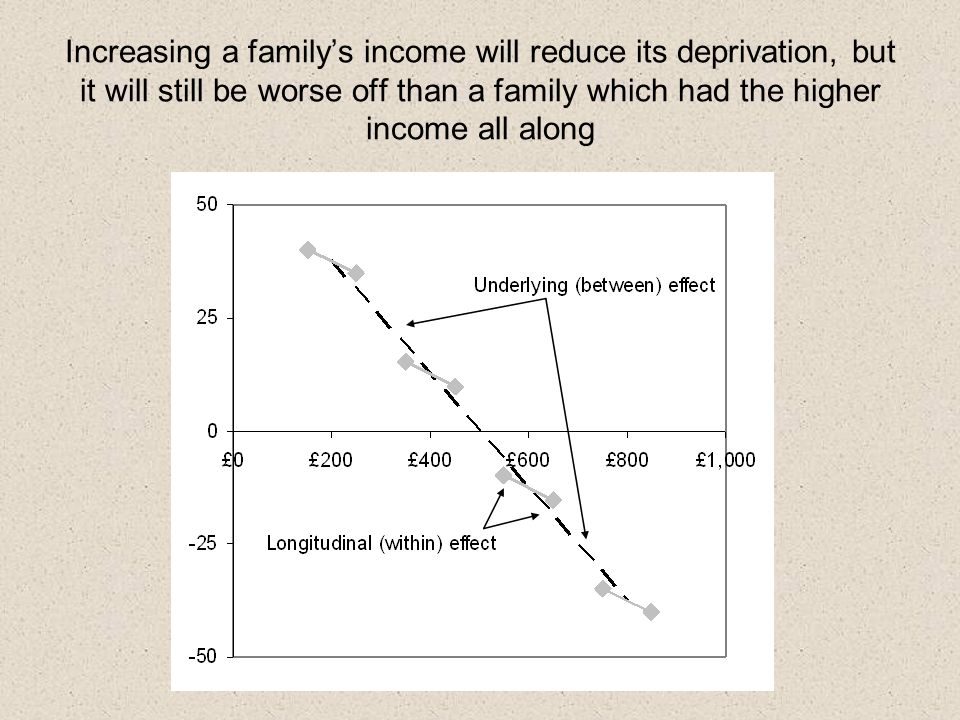 Increasing a familys income will reduce its deprivation, but it will still be worse off than a family which had the higher income all along