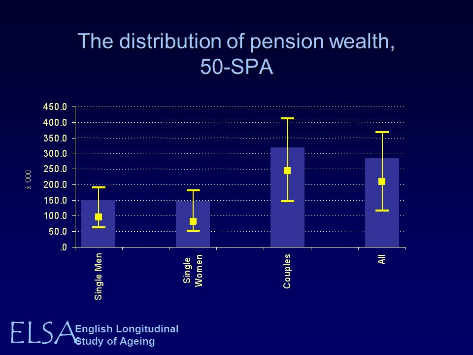 ELSA English Longitudinal Study of Ageing The distribution of pension wealth, 50-SPA
