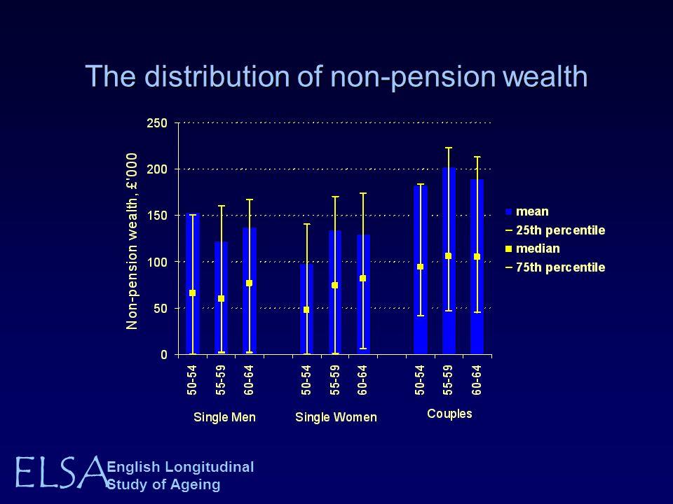 ELSA English Longitudinal Study of Ageing The distribution of non-pension wealth