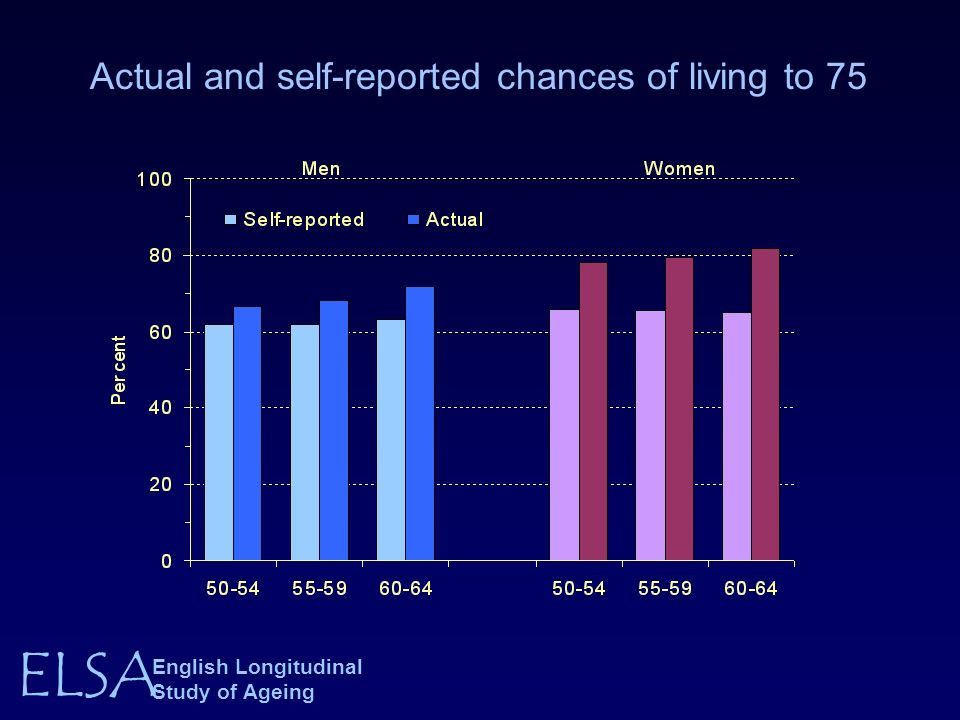 ELSA English Longitudinal Study of Ageing Actual and self-reported chances of living to 75