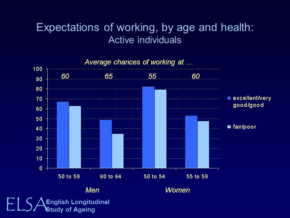 ELSA English Longitudinal Study of Ageing Expectations of working, by age and health: Active individuals MenWomen Average chances of working at … 6065