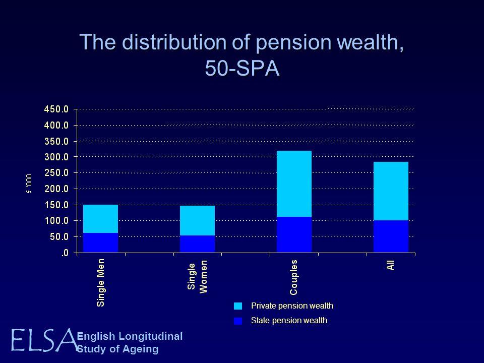 ELSA English Longitudinal Study of Ageing The distribution of pension wealth, 50-SPA