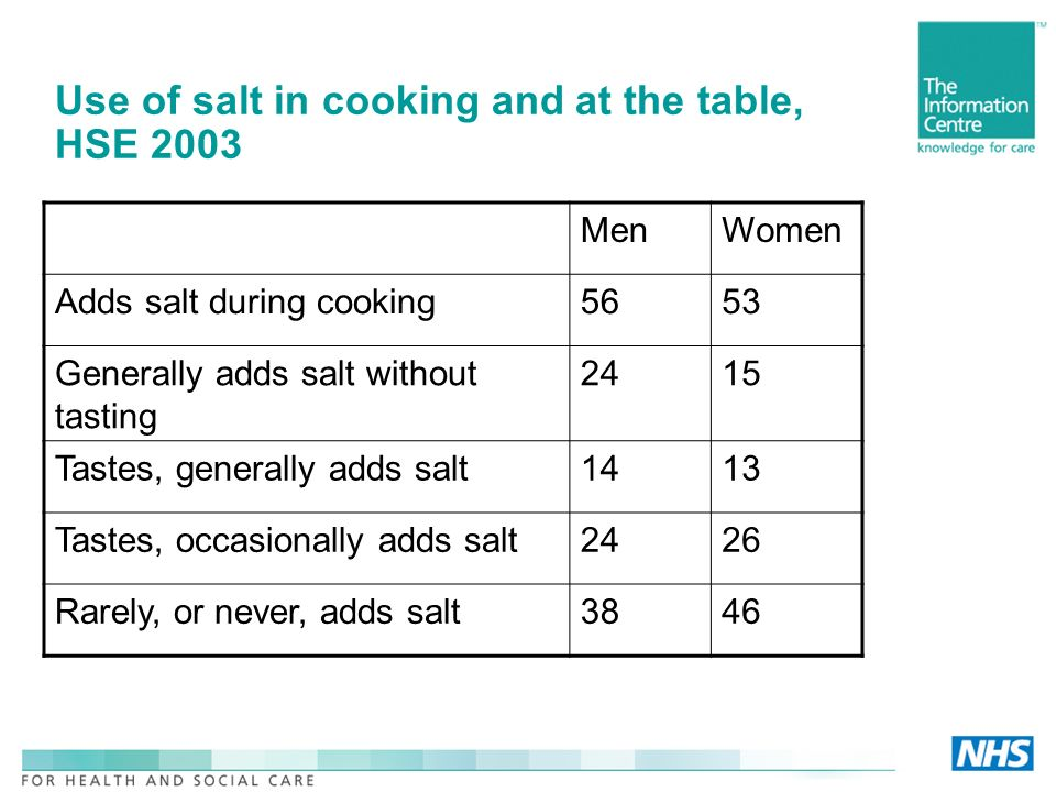 Use of salt in cooking and at the table, HSE 2003 MenWomen Adds salt during cooking5653 Generally adds salt without tasting 2415 Tastes, generally add