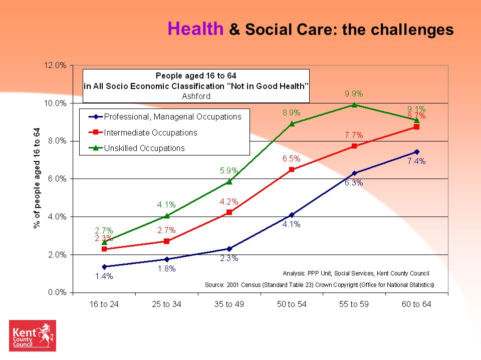 26 Health & Social Care: the challenges