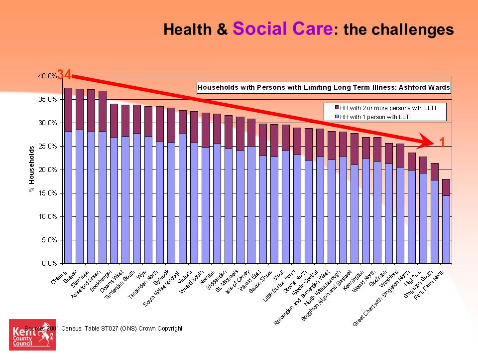 35 34 1 Health & Social Care : the challenges