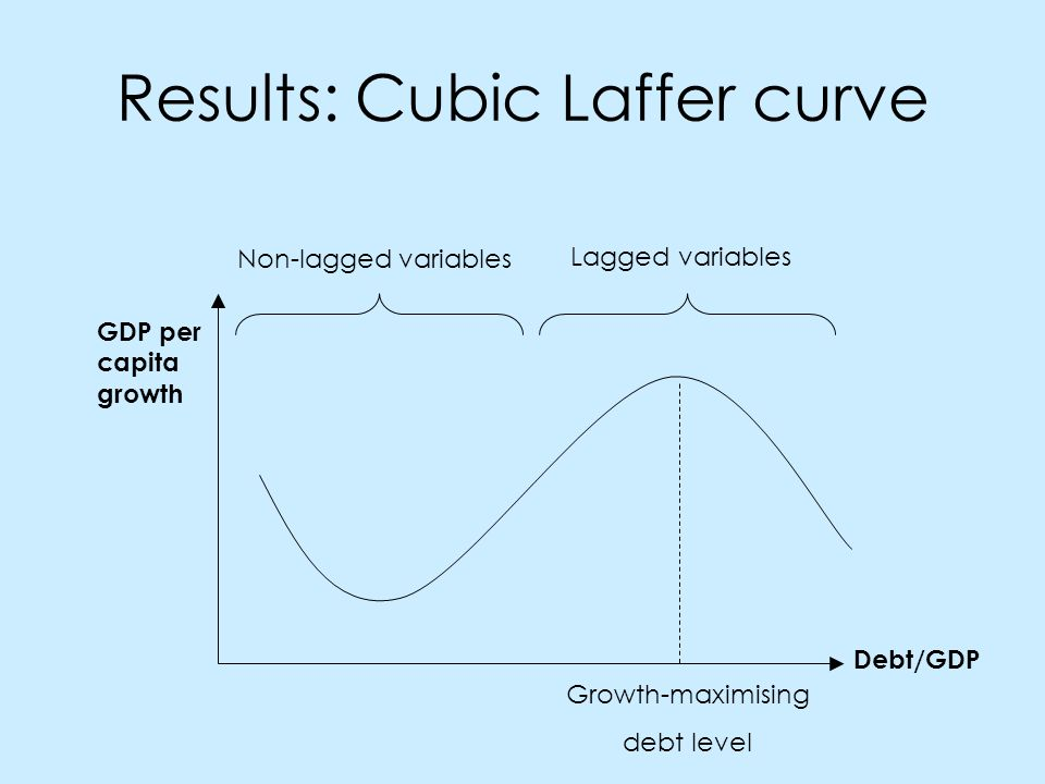 Results: Cubic Laffer curve GDP per capita growth Debt/GDP Growth-maximising debt level Non-lagged variables Lagged variables