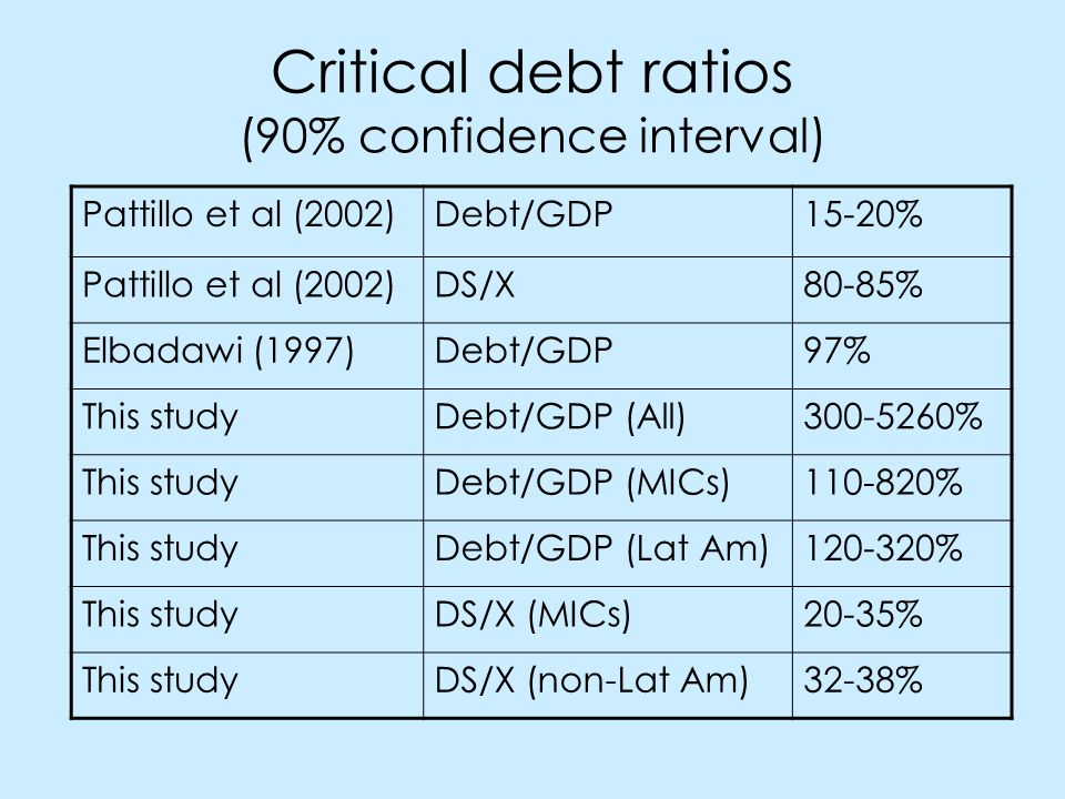 Critical debt ratios (90% confidence interval) Pattillo et al (2002)Debt/GDP15-20% Pattillo et al (2002)DS/X80-85% Elbadawi (1997)Debt/GDP97% This studyDebt/GDP (All)300-5260% This studyDebt/GDP (MICs)110-820% This studyDebt/GDP (Lat Am)120-320% This studyDS/X (MICs)20-35% This studyDS/X (non-Lat Am)32-38%
