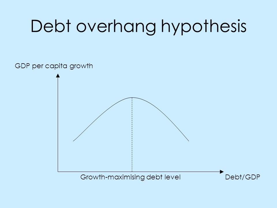 Debt overhang hypothesis GDP per capita growth Debt/GDPGrowth-maximising debt level