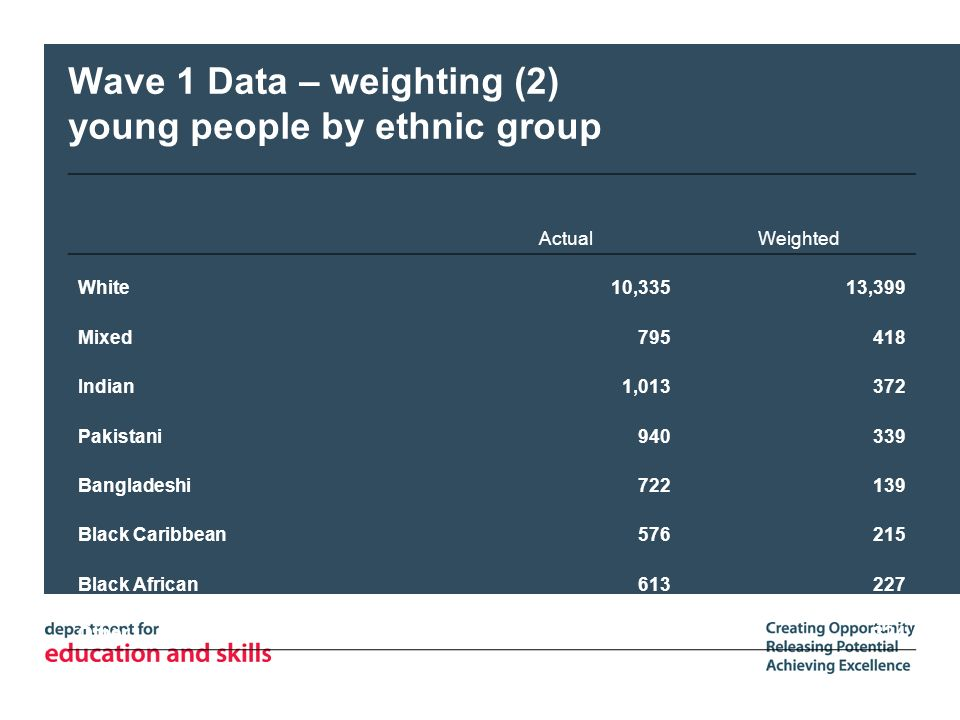 Wave 1 Data – weighting (2) young people by ethnic group ActualWeighted White10,33513,399 Mixed795418 Indian1,013372 Pakistani940339 Bangladeshi722139