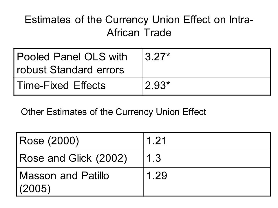 Estimates of the Currency Union Effect on Intra- African Trade Pooled Panel OLS with robust Standard errors 3.27* Time-Fixed Effects2.93* Rose (2000)1