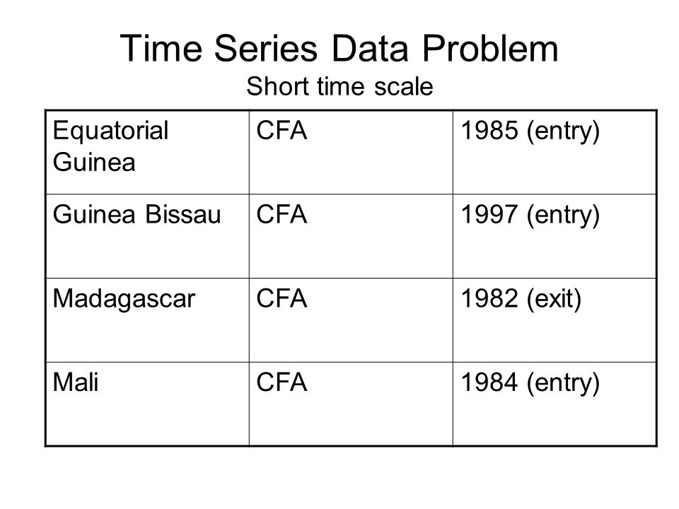 Time Series Data Problem Short time scale Equatorial Guinea CFA1985 (entry) Guinea BissauCFA1997 (entry) MadagascarCFA1982 (exit) MaliCFA1984 (entry)