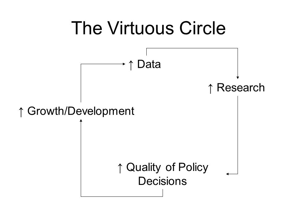 The Virtuous Circle Data Research Quality of Policy Decisions Growth/Development