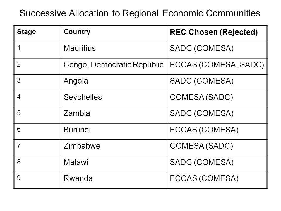 Successive Allocation to Regional Economic Communities StageCountry REC Chosen (Rejected) 1 MauritiusSADC (COMESA) 2 Congo, Democratic RepublicECCAS (COMESA, SADC) 3 AngolaSADC (COMESA) 4 SeychellesCOMESA (SADC) 5 ZambiaSADC (COMESA) 6 BurundiECCAS (COMESA) 7 ZimbabweCOMESA (SADC) 8 MalawiSADC (COMESA) 9 RwandaECCAS (COMESA)
