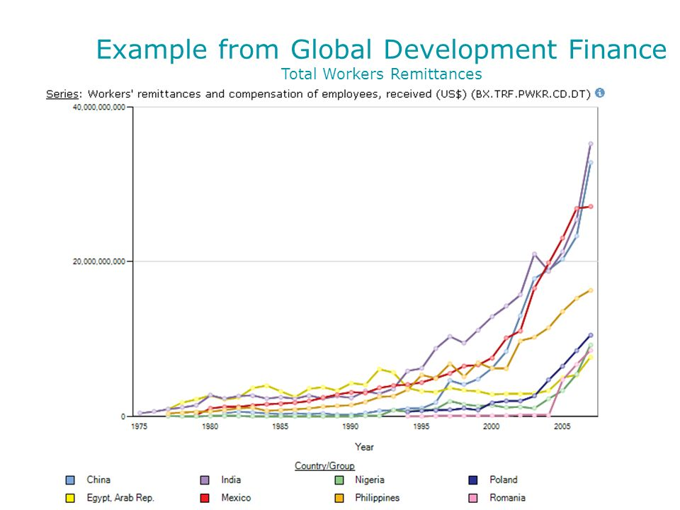 Example from Global Development Finance Total Workers Remittances