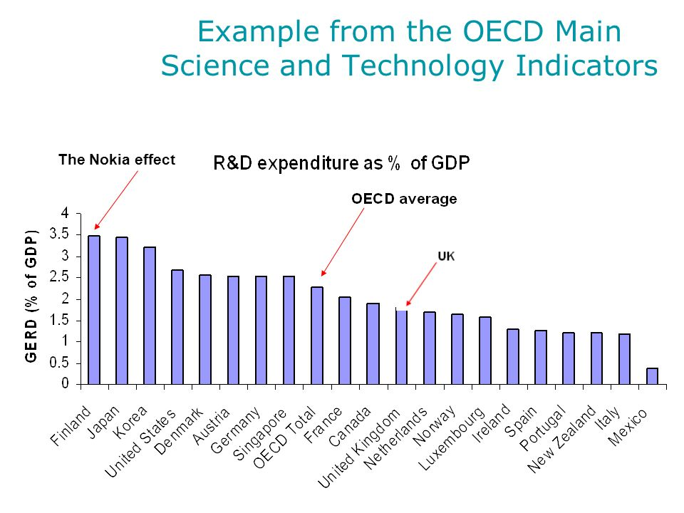 Example from the OECD Main Science and Technology Indicators The Nokia effect